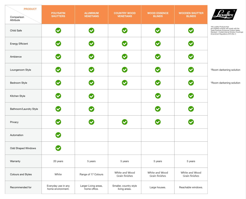 Luxaflex - Shutters and Venetians - Blog - Comparison Chart